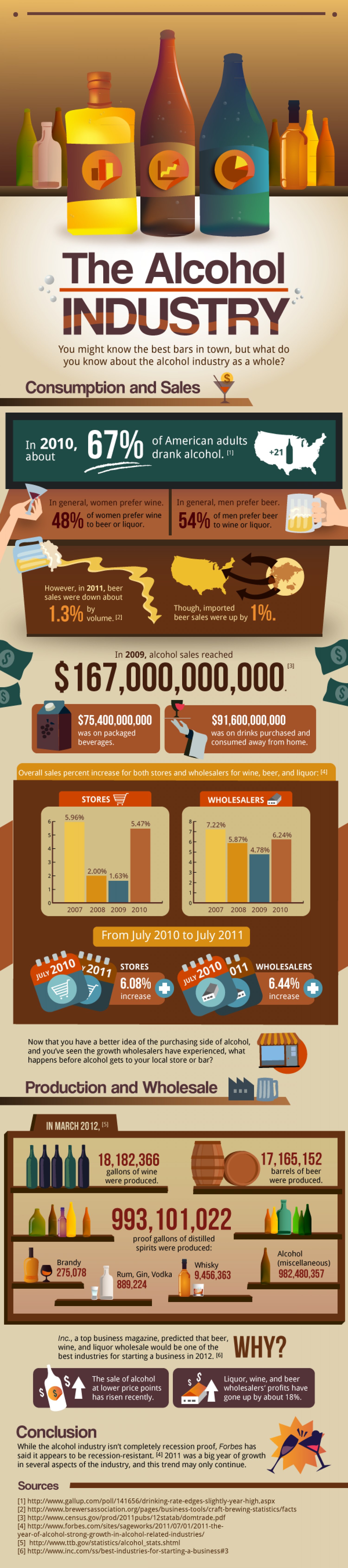 Alcohol: A Recession-Proof Industry? Infographic