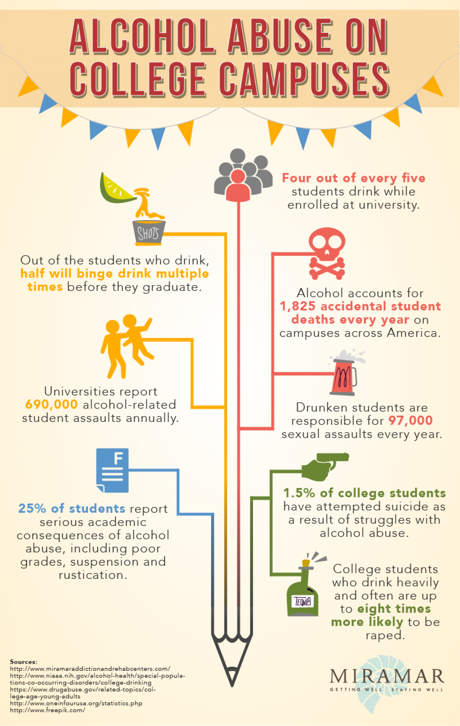 an analysis of the reason for alcohol abuse on college campuses