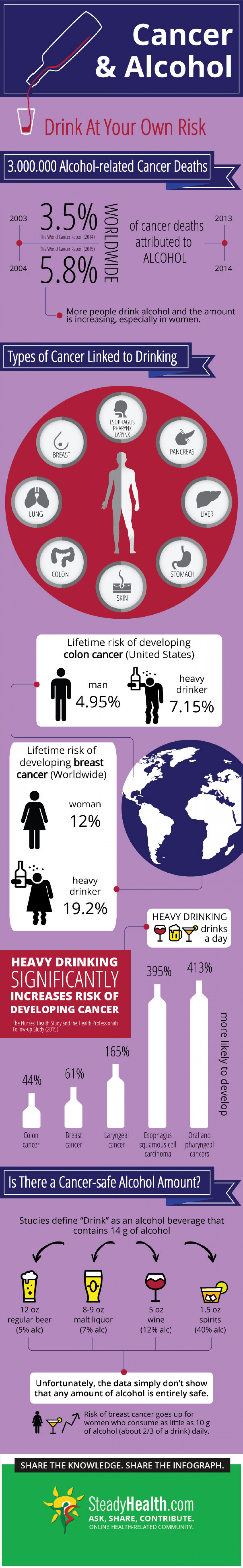 Alcohol And Cancer: Drink At Your Own Risk Infographic