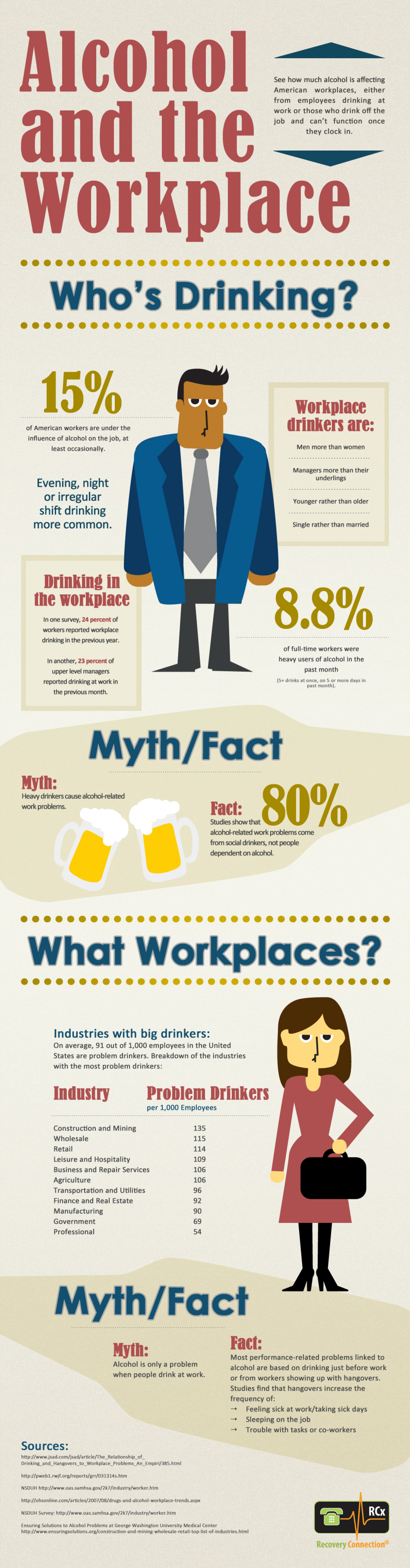 Alcohol and the Workplace - Drinking at Work Infographic