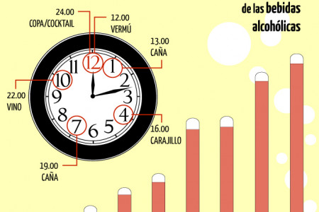 Alcohol consumption in Spain Infographic