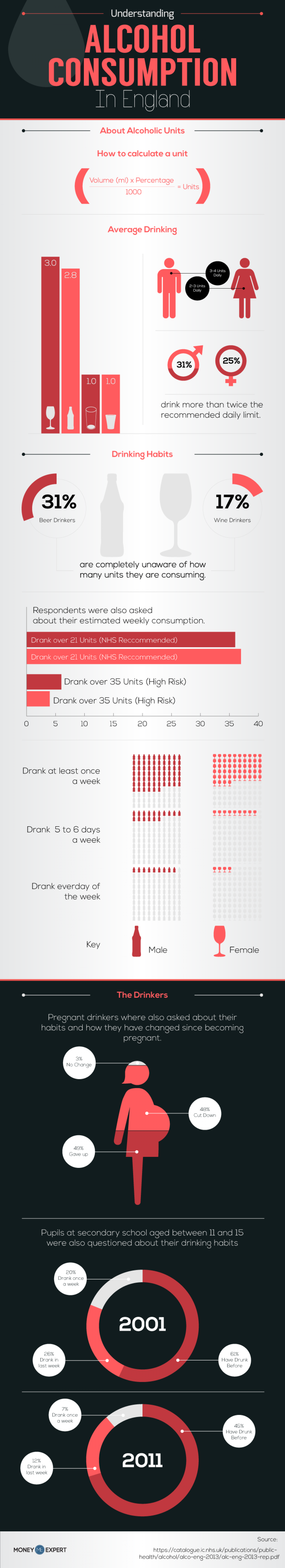 Alcohol Consumption Infographic