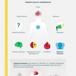 Alcohol Detox Timeline | Visual ly