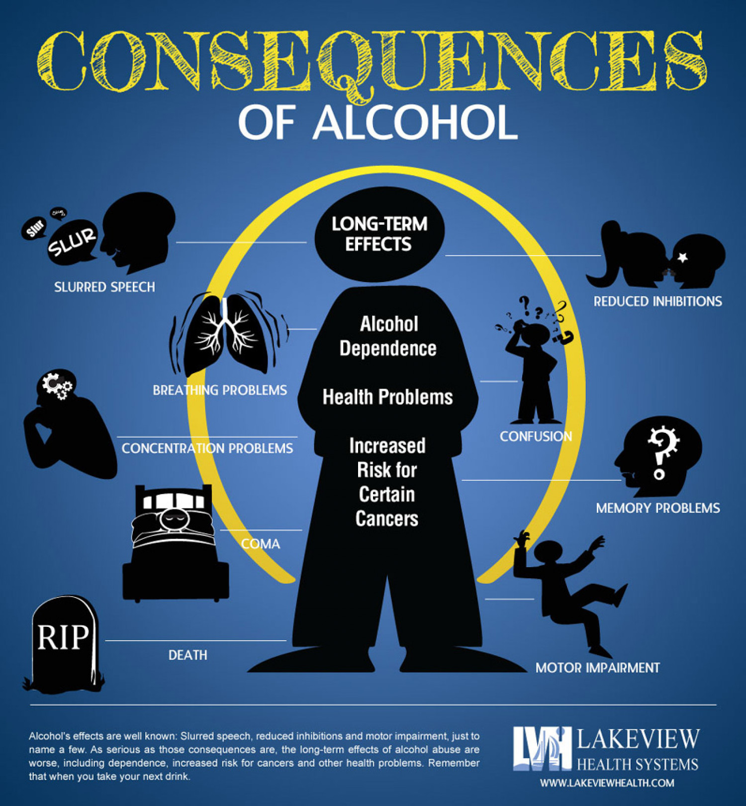 Alcohol Effects on the Body – Alcohol Consequences Infographic