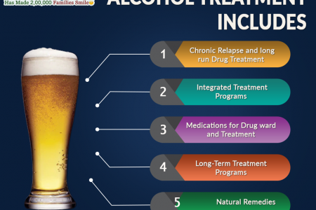 Alcohol Treatment Includes Infographic