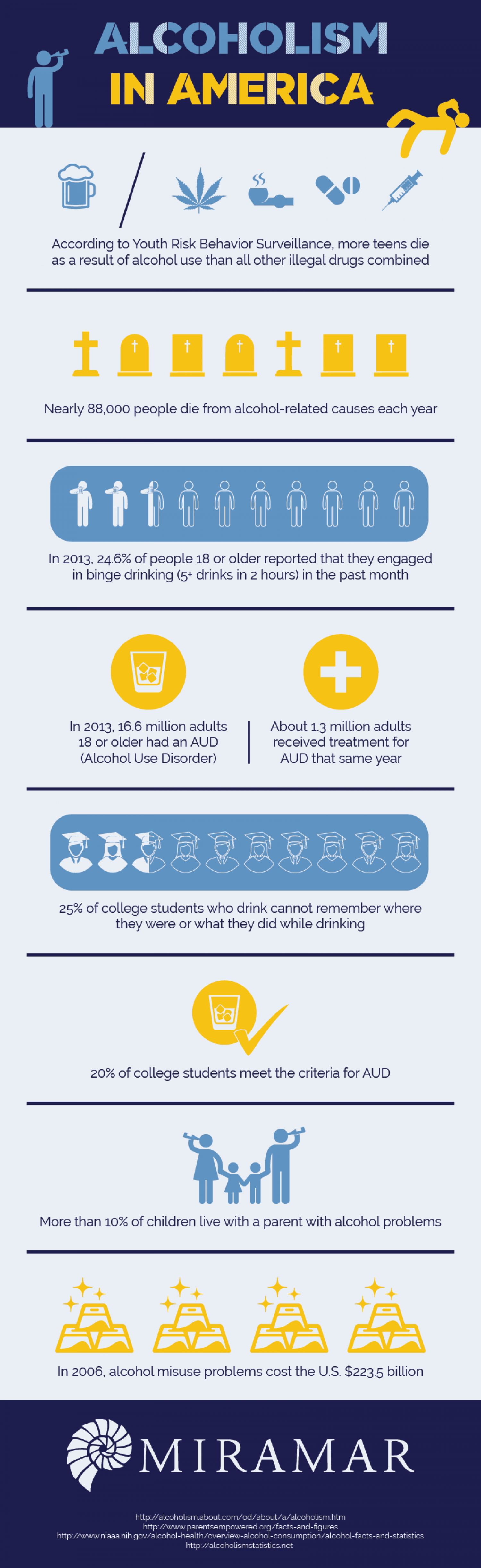 Alcoholism in America Infographic