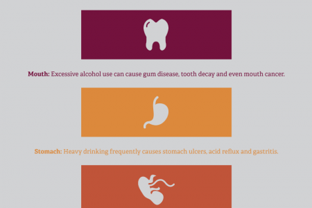 Alcohol's Devastating Impact on the Body Infographic