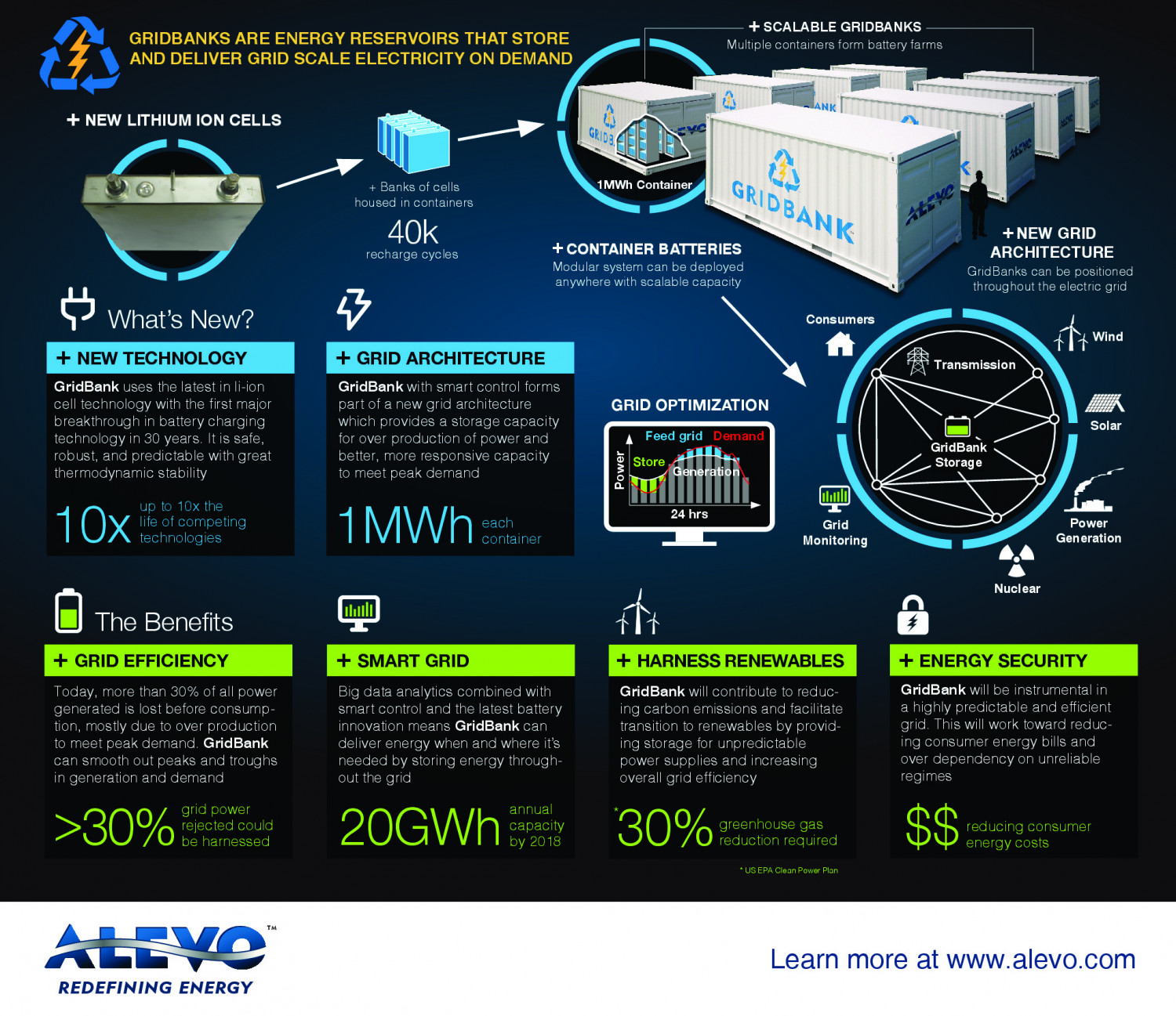 ALEVO GRIDBANKS STORE AND DELIVER GRID SCALE ELECTRICITY ON DEMAND Infographic