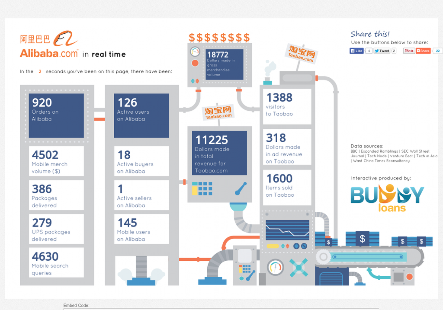 Alibaba in Real Time Infographic