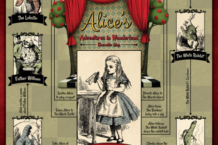 Alice's Adventures in Wonderland: Character Map Infographic