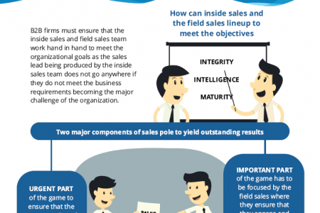 Align your Inside Sales with the Field Sales to Increase the Momentum of your Business. Infographic