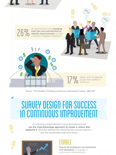 Align Your Organizational Culture to Your Continuous Improvement Strategy Infographic