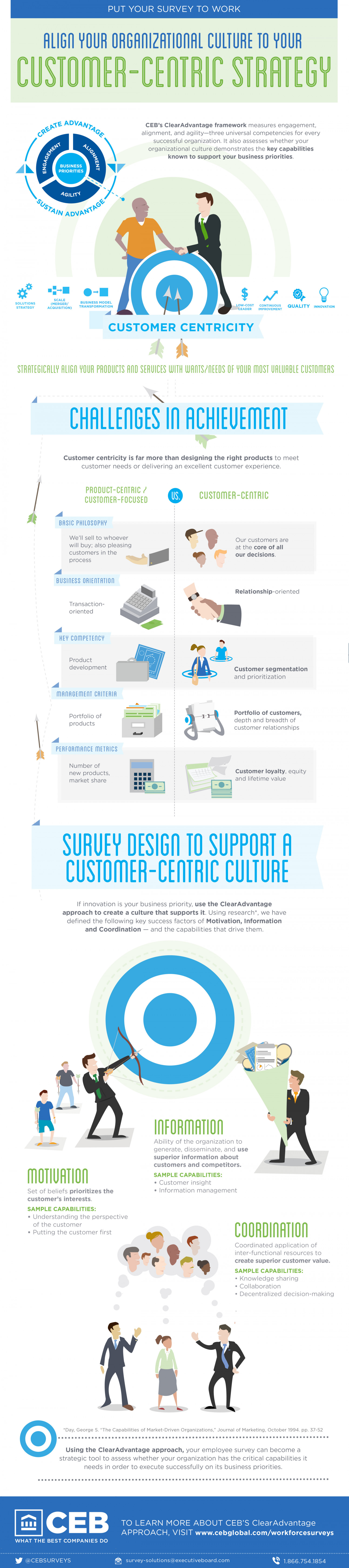 Align Your Organizational Culture to Your Customer-Centric Strategy Infographic