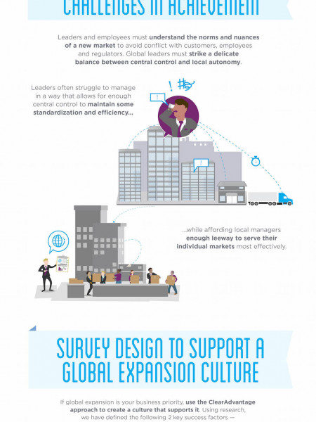 Align Your Organizational Culture to Your Global Expansion Strategy Infographic