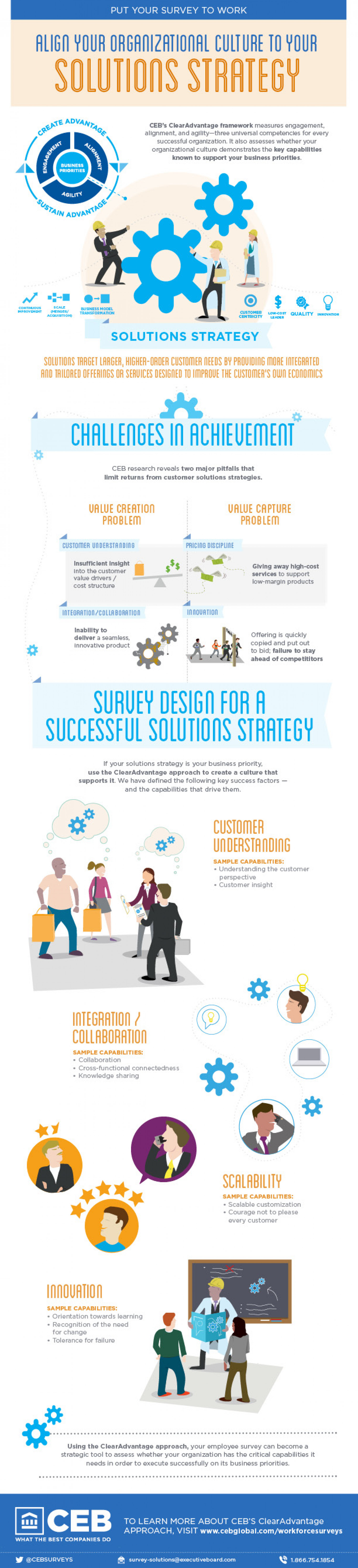 Align Your Organizational Culture to Your Solutions Strategy Infographic