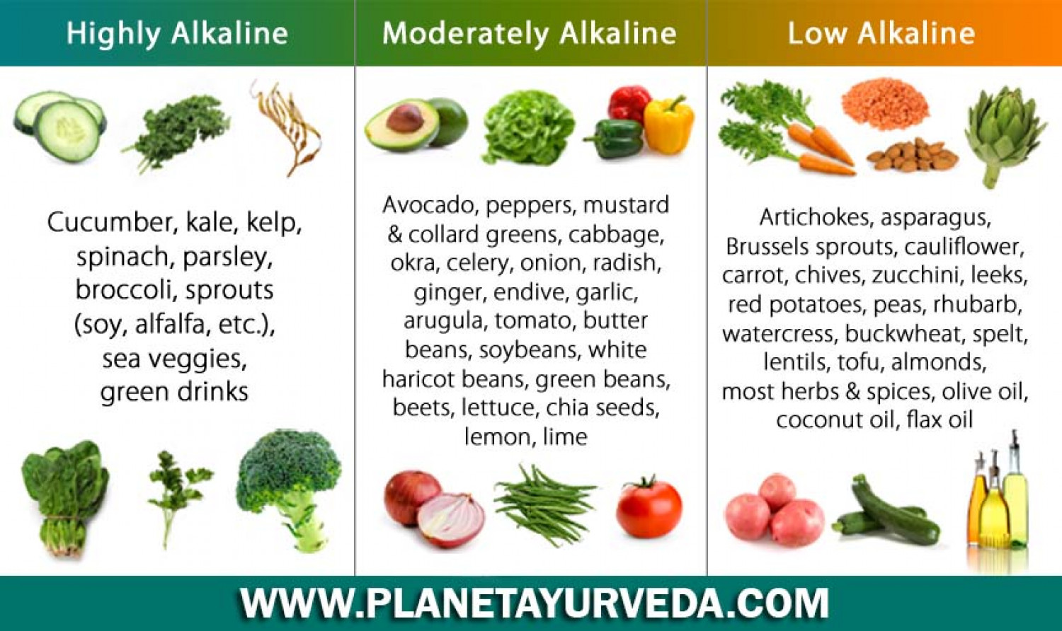 alkaline diet plan to reduce acidity reflux - Planet Ayurveda Infographic