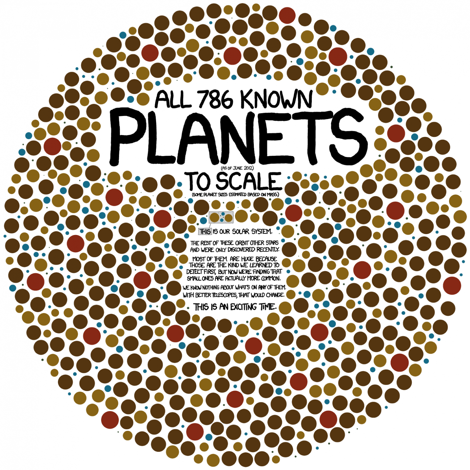 All 786 Known Planets Infographic