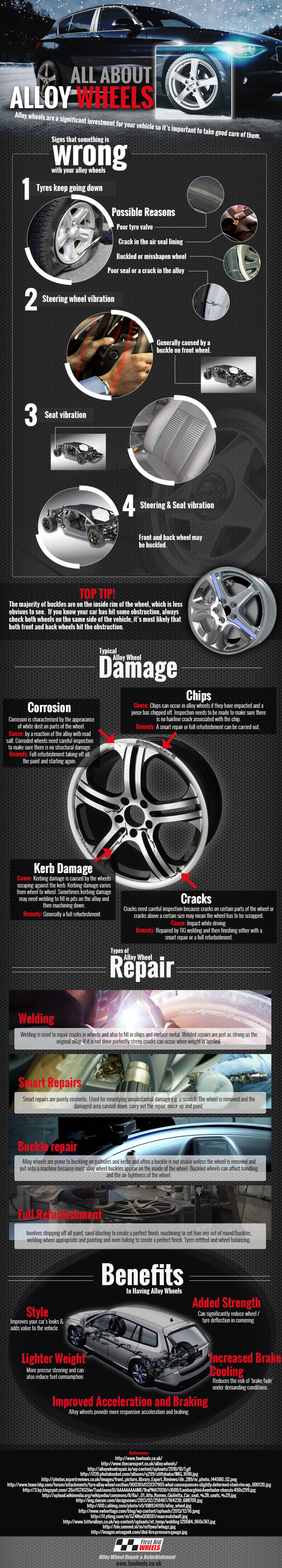 All About Alloy Wheels Infographic