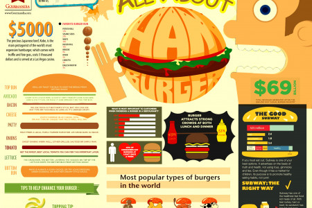 All About Burger Infographic
