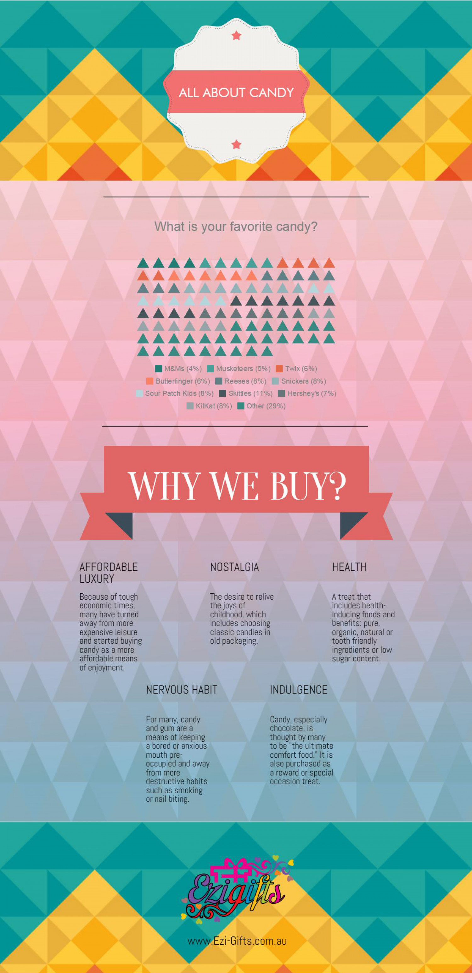 All About Candy Infographic
