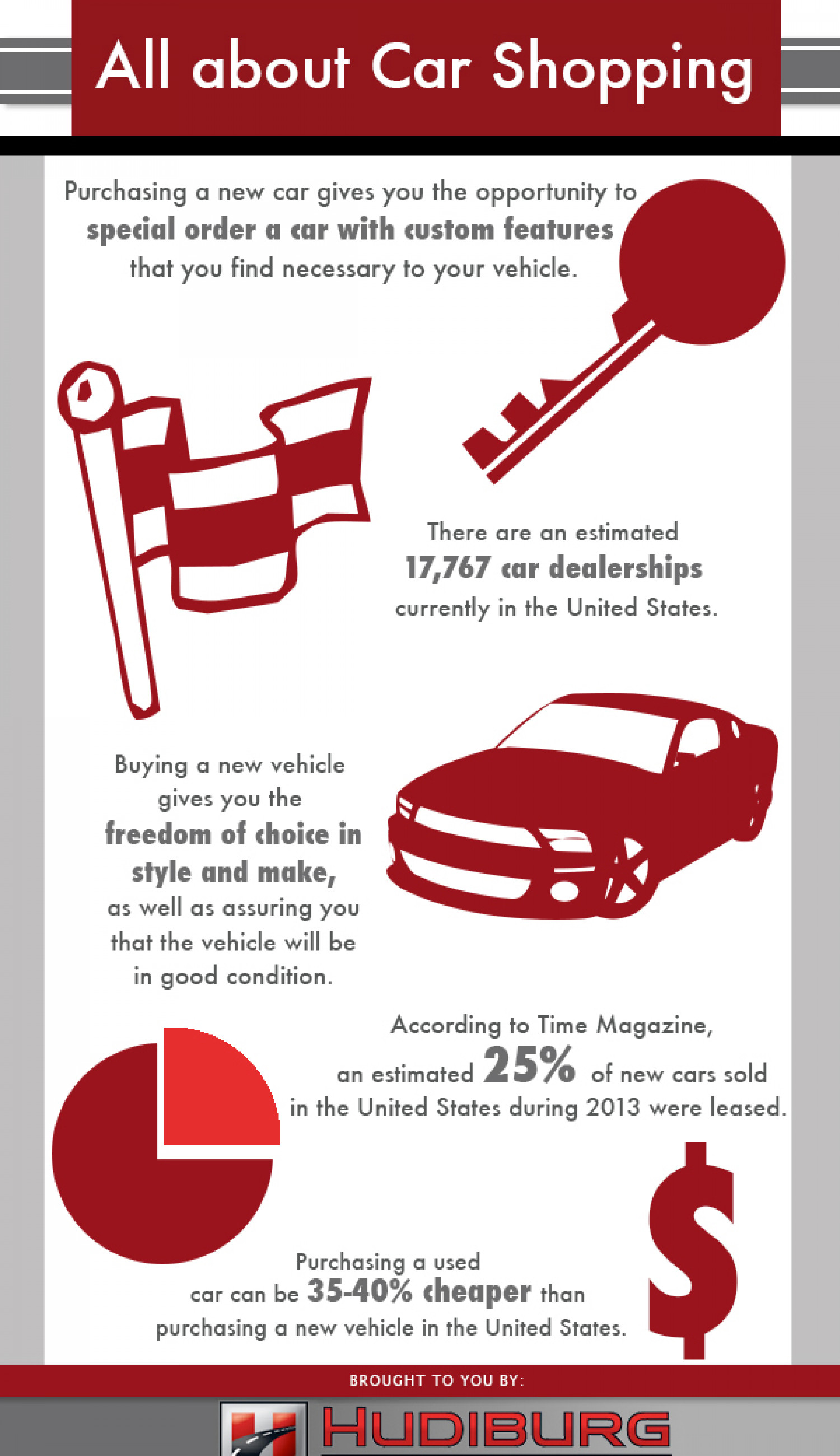 All About Car Shopping Infographic
