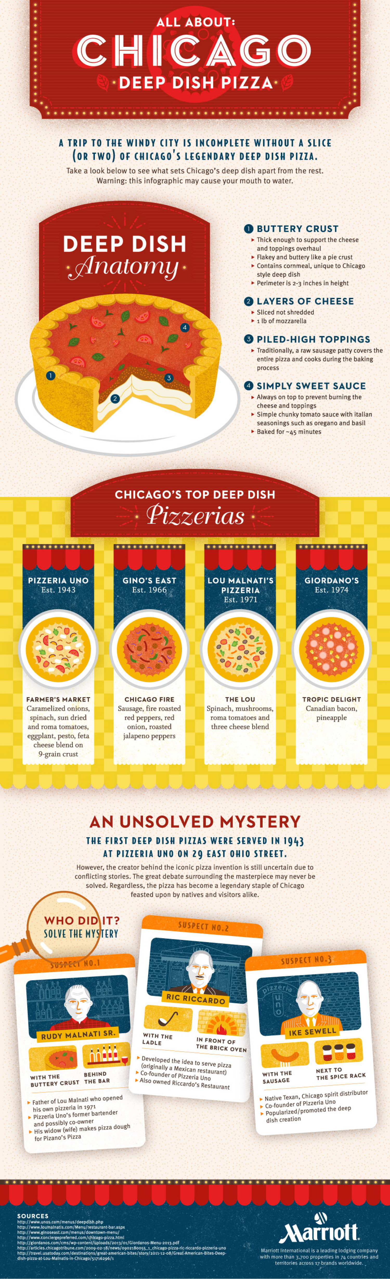 All About Chicago Deep Dish Pizza Infographic