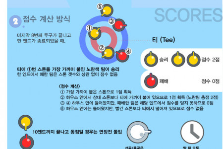 All about Curling Infographic