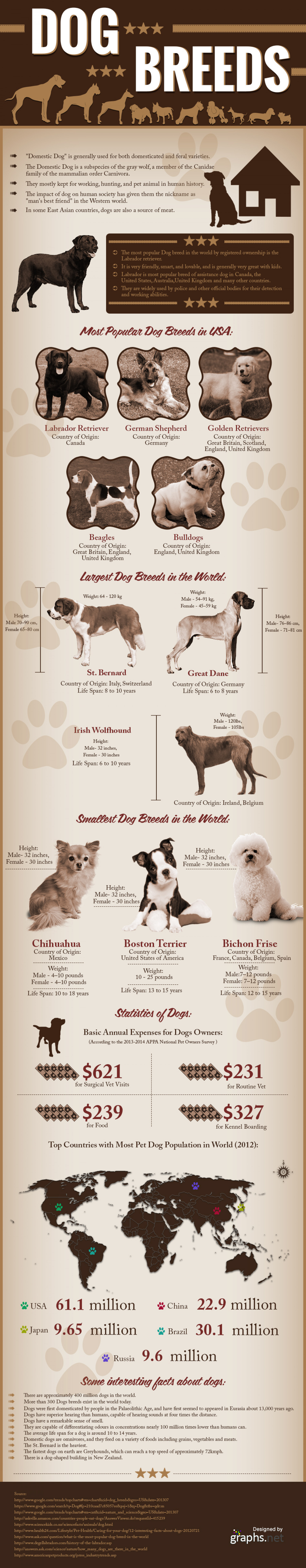 All about Dogs And Their Different Breeds Infographic