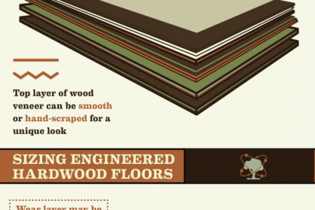 All About Engineered Hardwood Flooring  Infographic