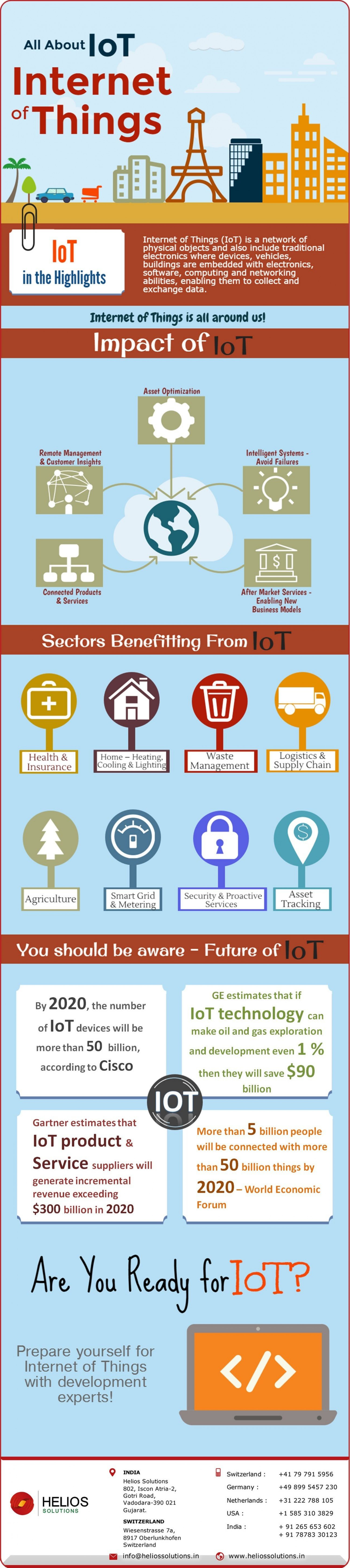 All About IoT – Internet of Things Infographic