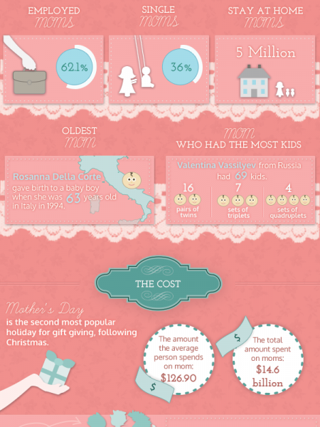 All About Mothers Day Infographic
