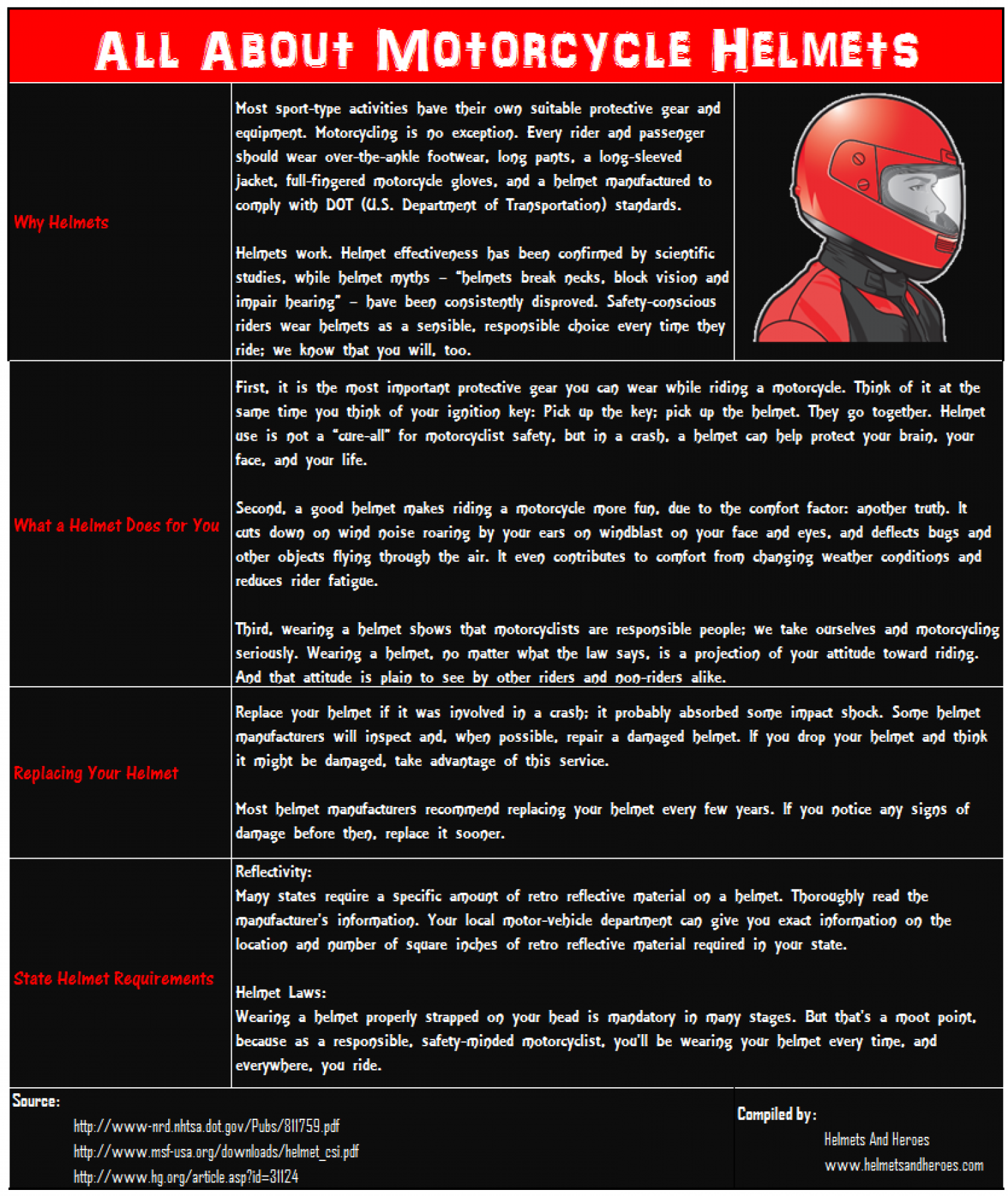 All About Motorcycle Helmets Infographic