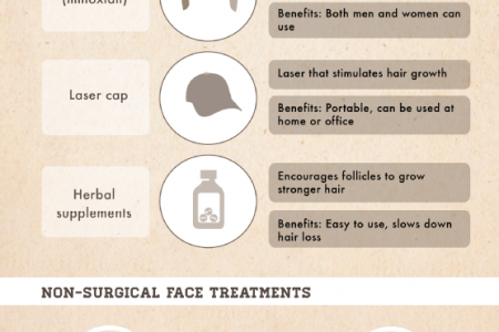 All About Non-Surgical Cosmetic Procedures Infographic