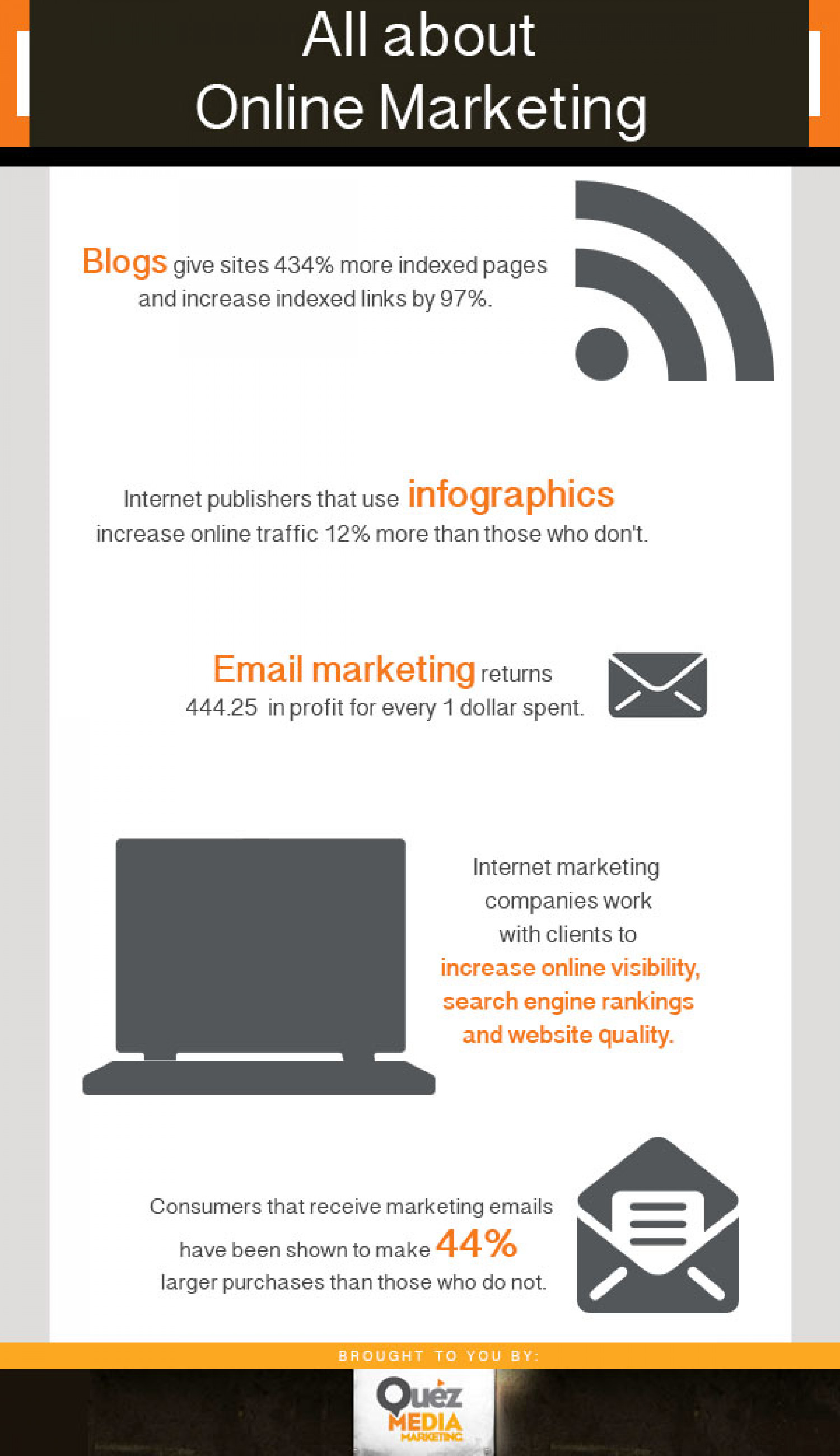 All About Online Marketing Infographic