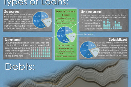 All about Payday Loans Infographic