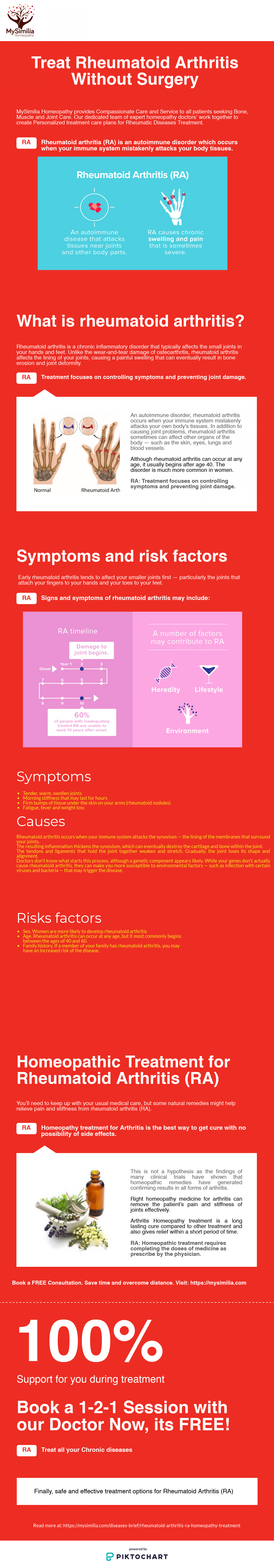 All About Rheumatoid Arthritis (RA) by My Similia Homeopathy Infographic