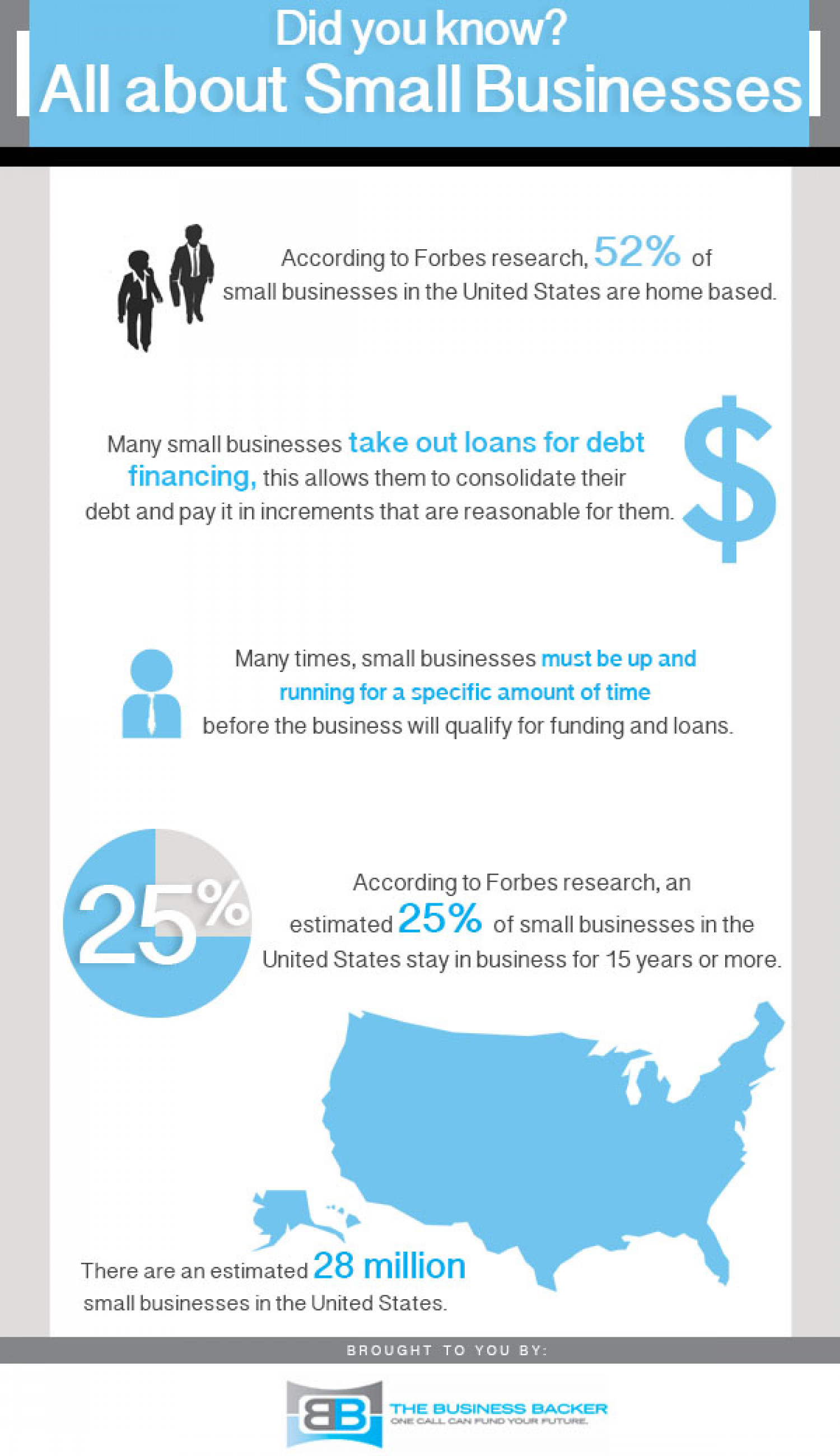 All About Small Business Infographic
