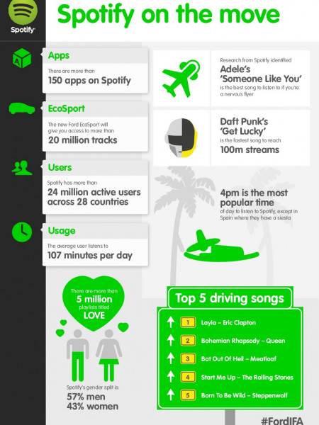 All About Spotify and EcoSport Infographic