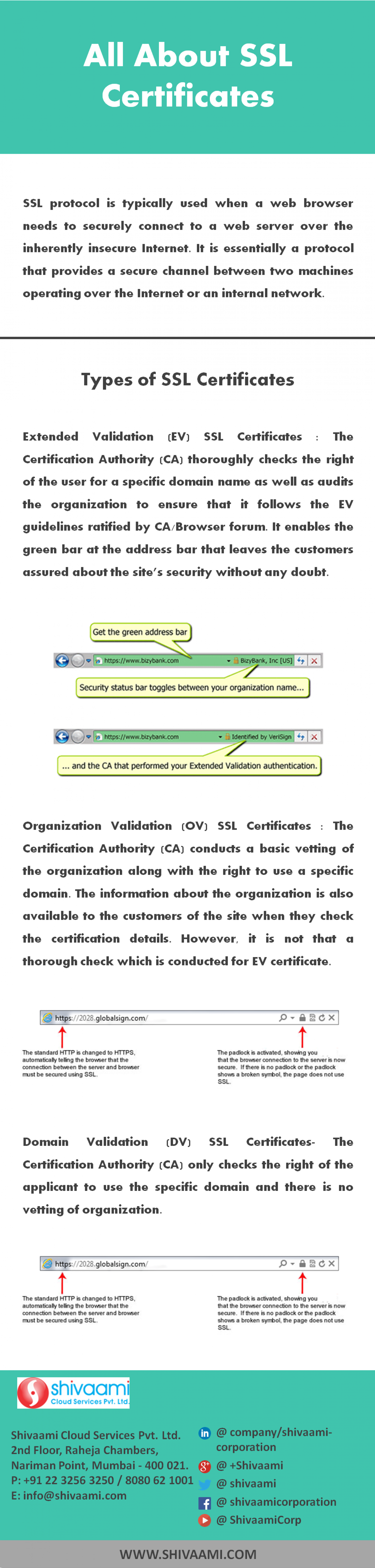 All about ssl certificates visual all about ssl certificates infographic 1betcityfo Image collections
