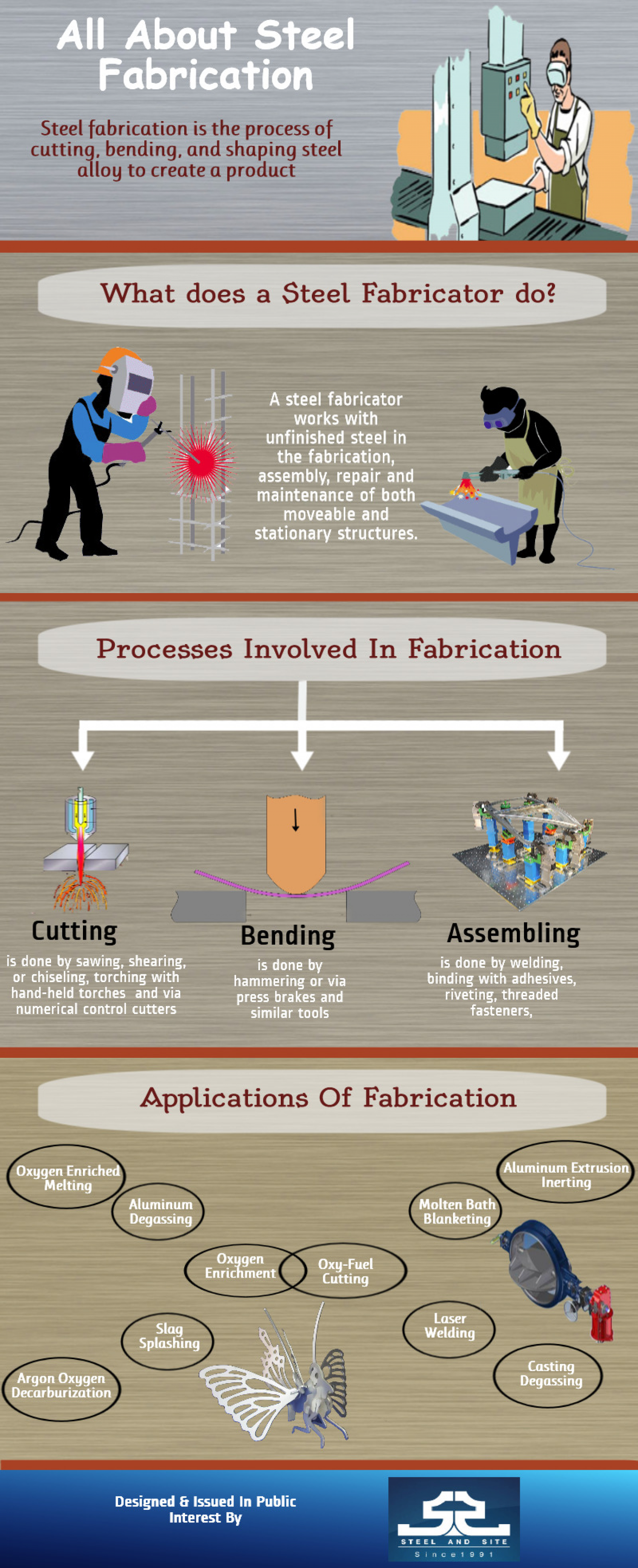 All About Steel Fabrication Infographic