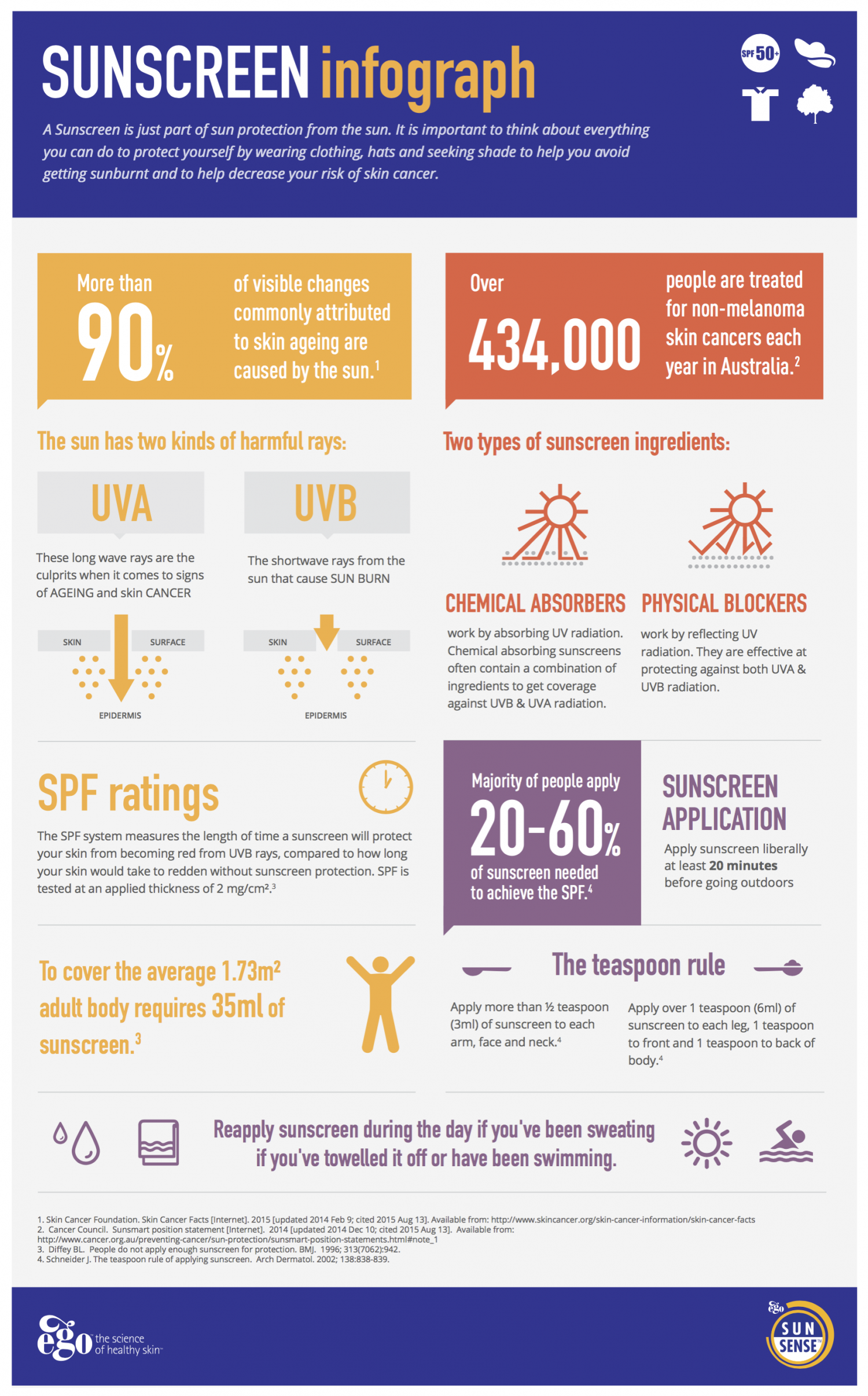 All About Sunscreen Infographic