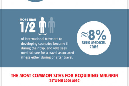 All about travel vaccines Infographic