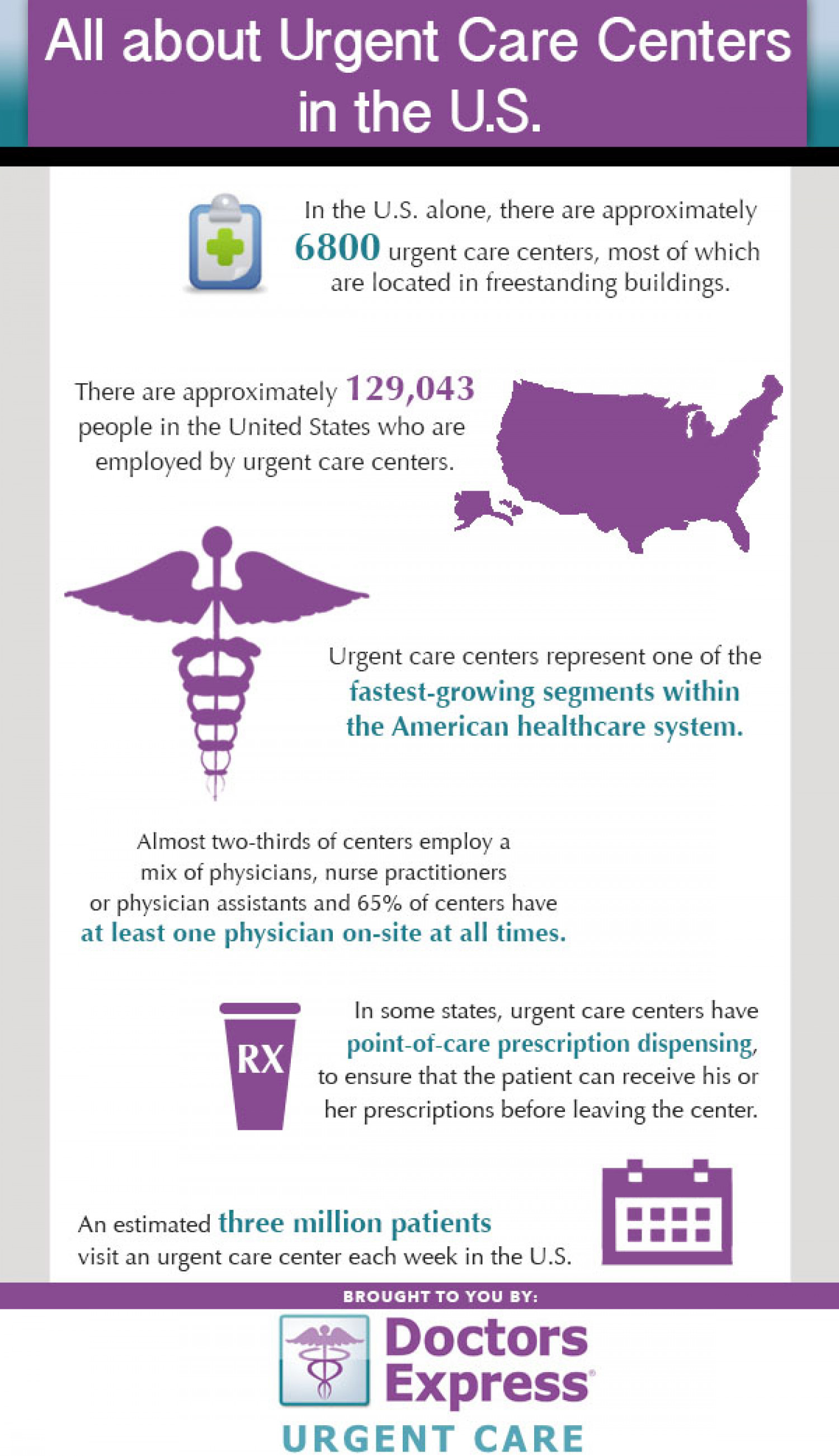All About Urgent Care Centers in the U.S. Infographic