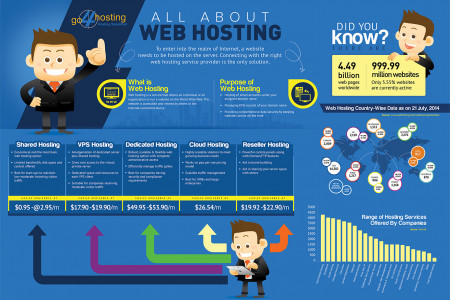 All About Web Hosting Infographic