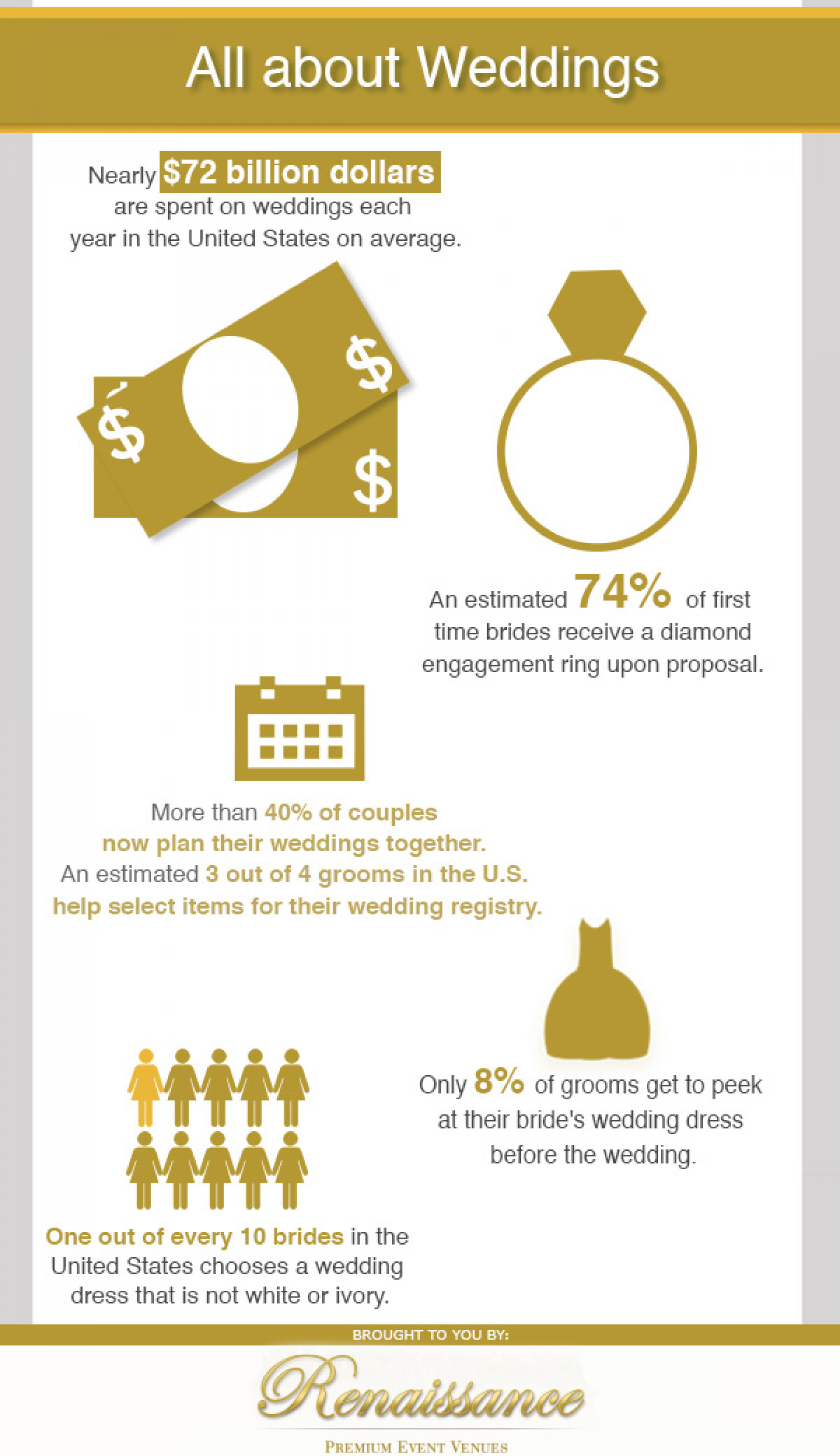 All about Weddings Infographic