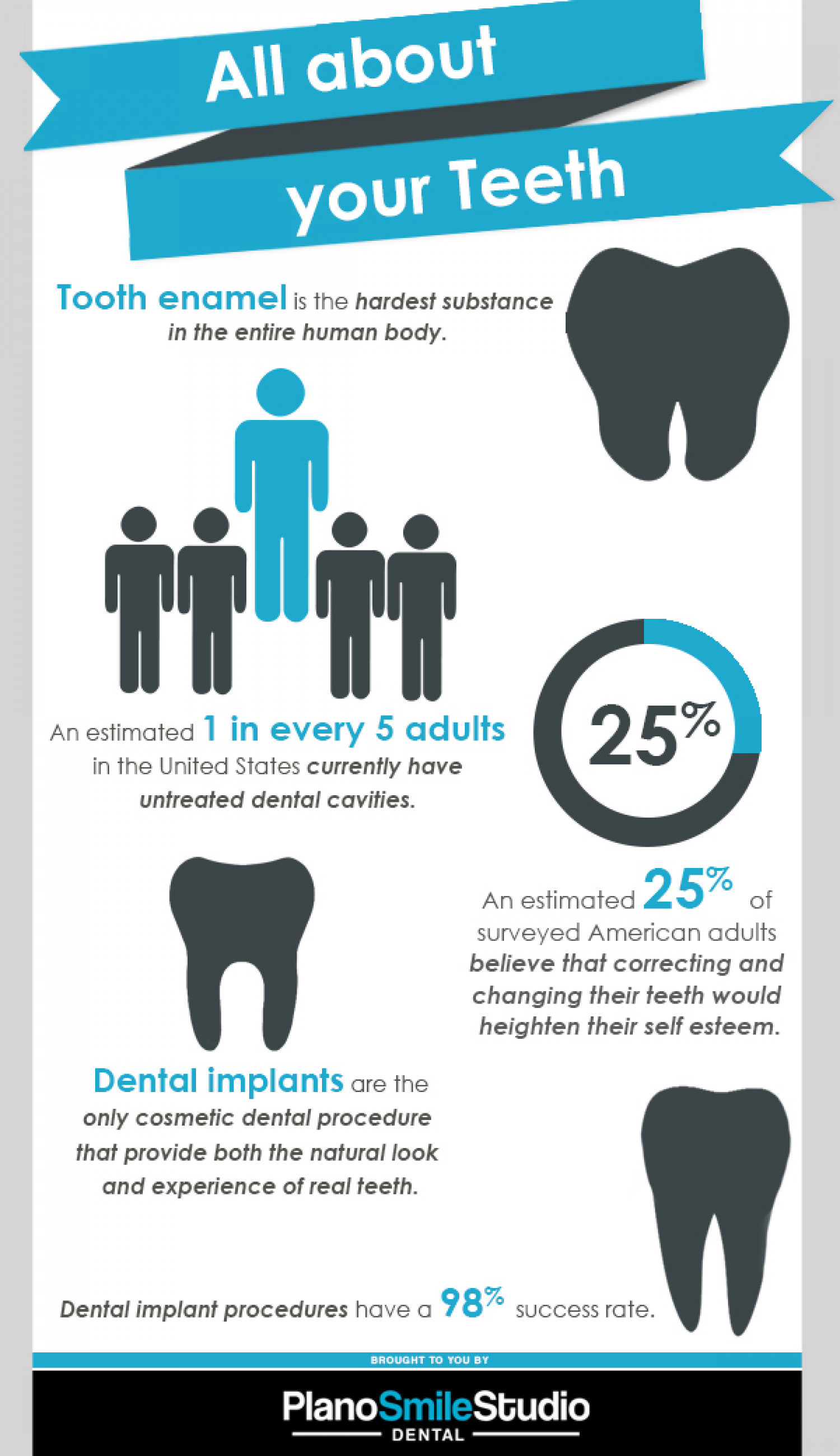 All About Your Teeth Infographic