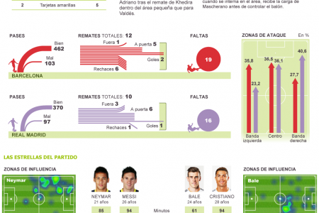 All data of the victory of Barcelona against Real Madrid Infographic