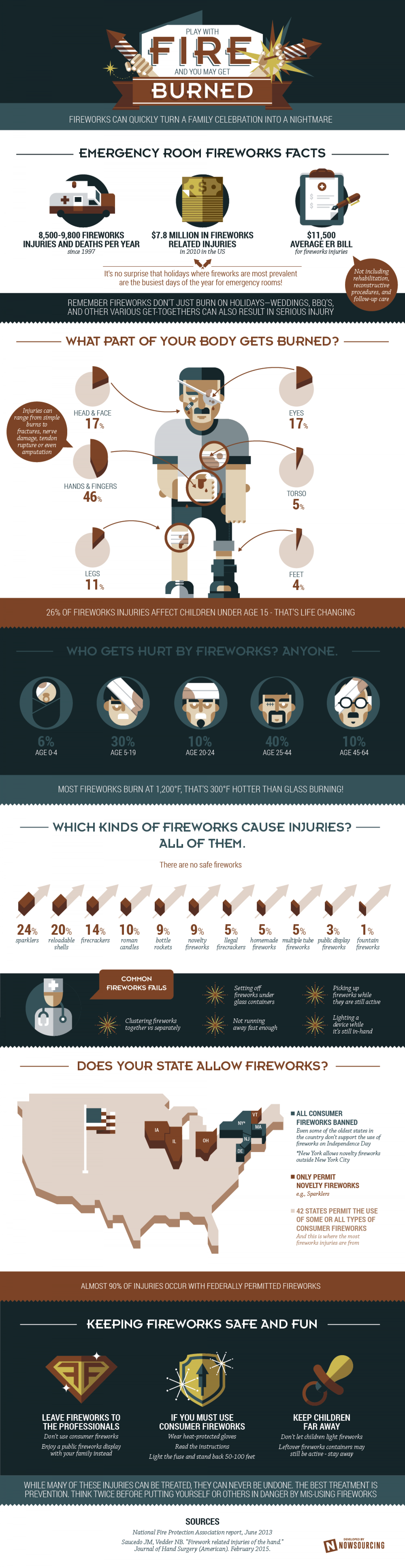 All Fireworks Can Cause Injuries Infographic