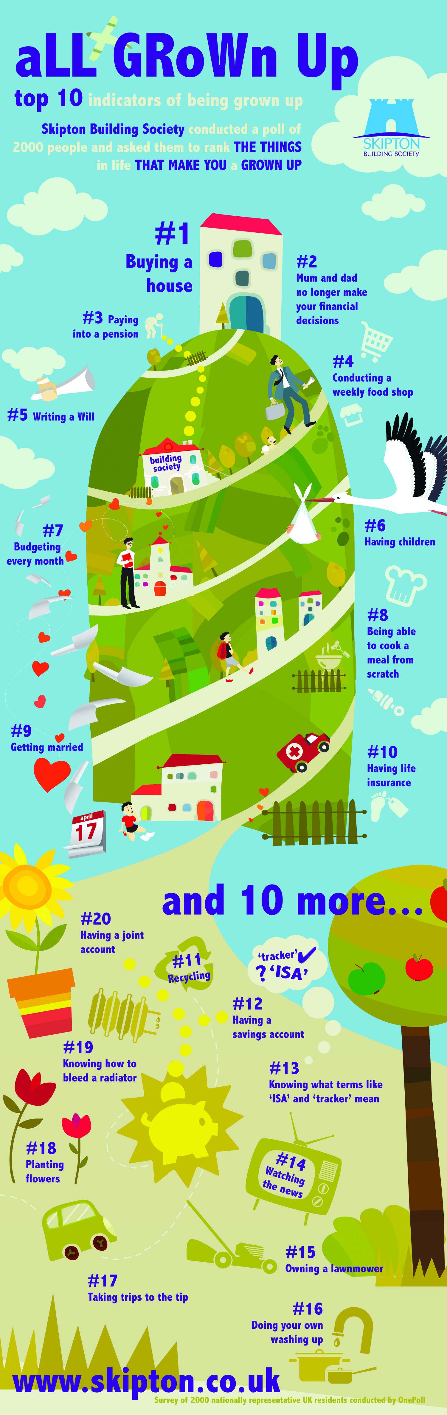 All Grown Up- Top 10 Signs you're a Grown-up Infographic