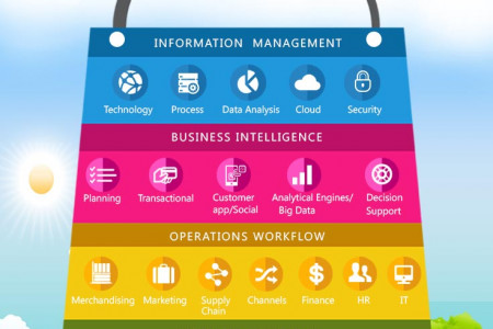 All IT Services available at one point Infographic